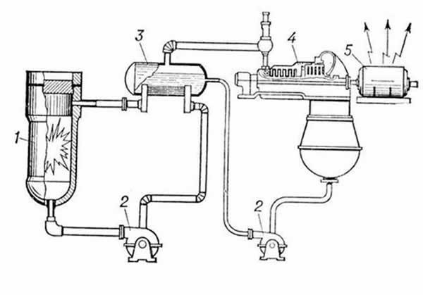 Принципиальная схема АЭС с ядерным реактором, имеющим водяное охлаждение