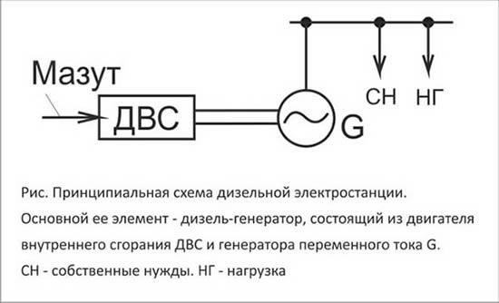 Дизельные электростанции (ДЭС)