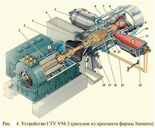 Устройство ГТУ V94.3