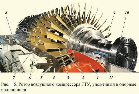 Ротор воздушного компрессора ГТУ, уложенный в опорные подшипники