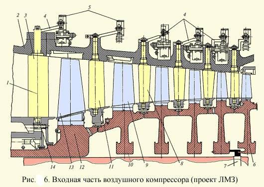 Входная часть воздушного компрессора ГТУ