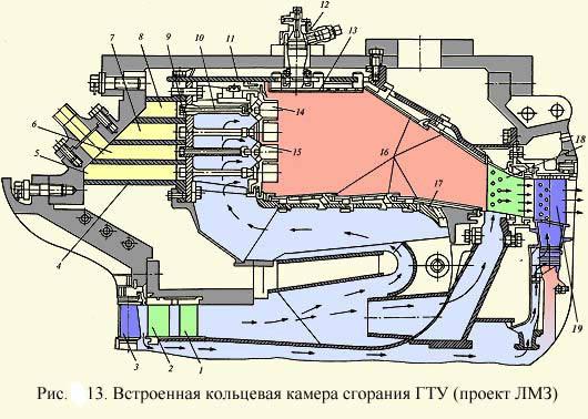 Встроенная кольцевая камера сгорания ГТУ