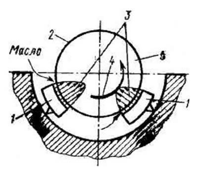 Рис.5. Схема работы опорного подшипника с качающимися сегментами 1 - сегменты, 2 - шейка ротора, 3 - масляный клин...