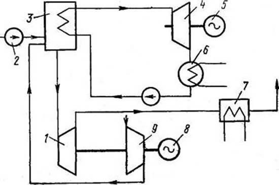 Рис.2. Схема парогазовой установки с высоконапорным котлом: 1,4 - газовая и паровая турбины, 2 - топливоподача, 3...