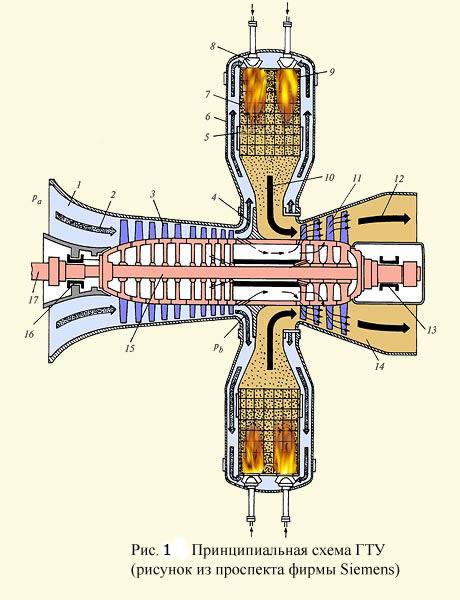 Принципиальная схема газотурбинной установки ГТУ