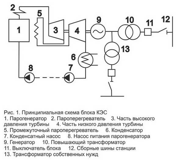 Принципиальная схема тепловой конденсационной электростанции (КЭС) .