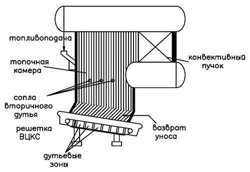 Рис.1. Схема сжигания котла с ВЦКС (высокотемпературным циркулирующем кипящем слоем) .