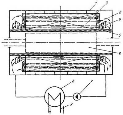 Принципиальная схема циркуляции масла в турбогенераторе типа ТВМ