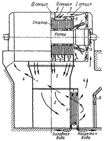 Замкнутая система воздушного охлаждения турбогенератора
