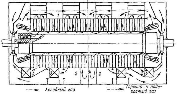 Схема многоструйной радиальной вентиляции в турбогенераторах