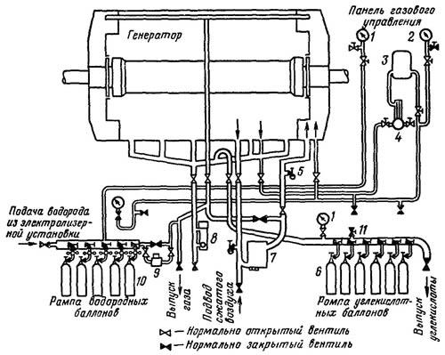 Принципиальная схема газового хозяйства водородного охлаждения