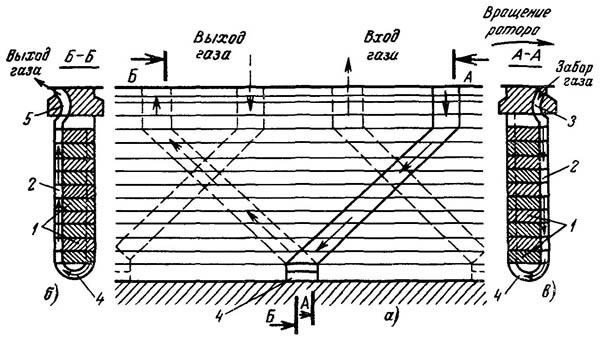 Конструкция вентиляционного канала в обмотке ротора с непосредственным охлаждением