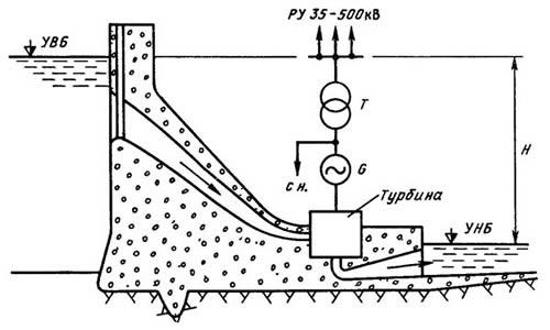 технологическая схема ГЭС