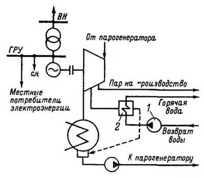 технологической схемы ТЭЦ