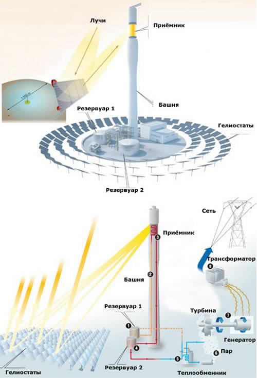 Солнечные электростанции СЭС Солнечная энергетика Принцип  Принцип действия солнечной электростанции