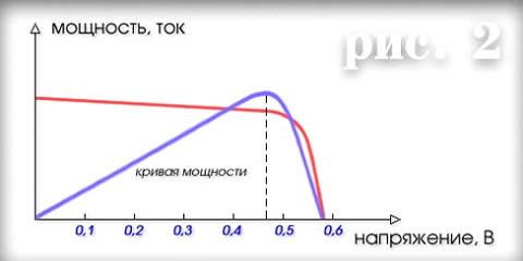 график зависимости выходной мощности от напряжения солнечных элементов