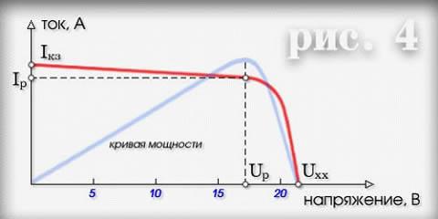 вольтамперная кривоя при стандартных условиях солнечных элементов
